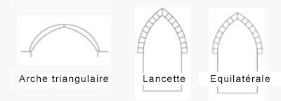 trinagular, Lancet, Equilateral pointed arches